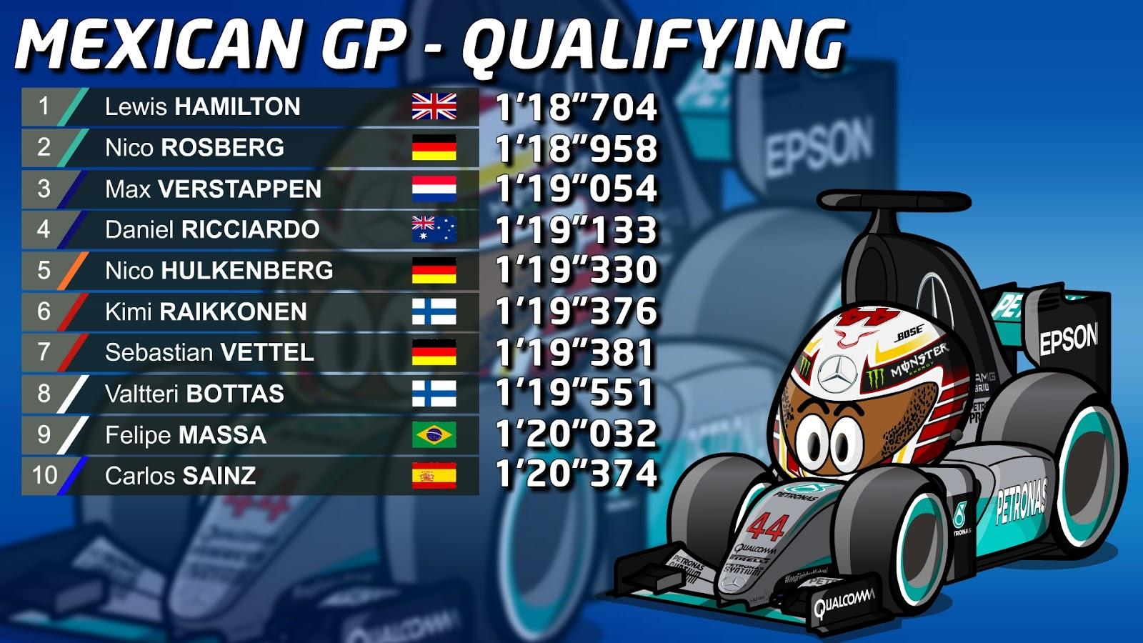 f1 mexico qualifying